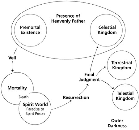 diagram of salvation a diagram of a cochlea spiral organ region of book of mormon seminary teacher manual lesson 4: the plan of salvation #15