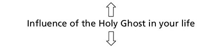 diagram, influence of the holy ghost