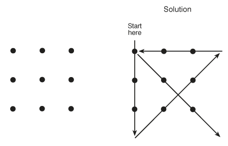 nine-dot diagram