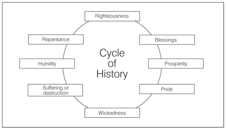 cycle of history