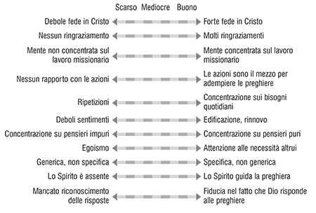 prayer scale