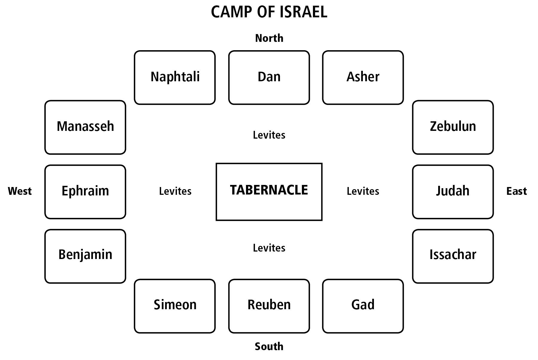 Camp of israel diagram