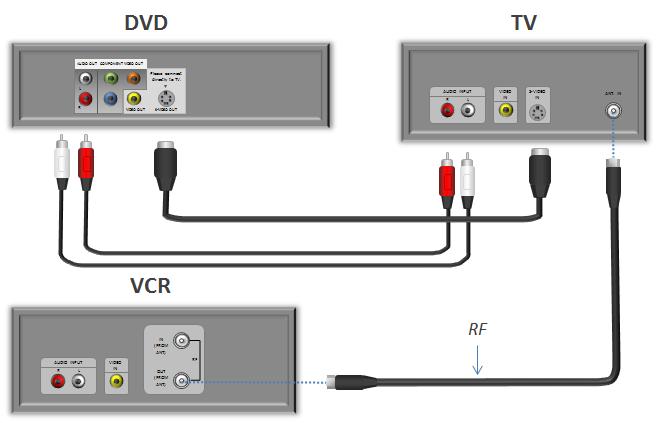 JVC VCR collegamento cuore e anima dating online