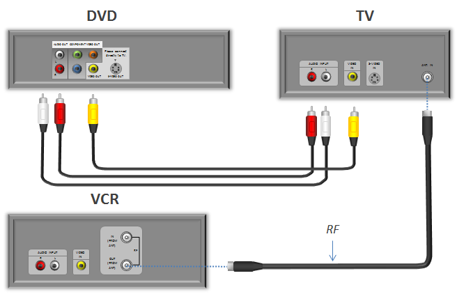 How to connect DVD to TV