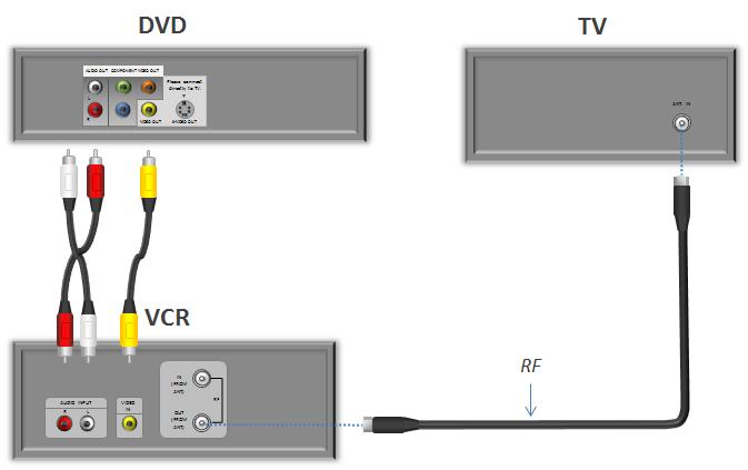 Come faccio a collegare unantenna a un proiettore