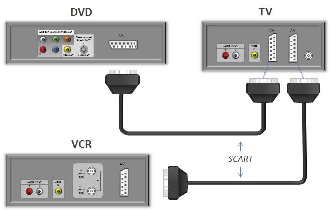 Collegare VHS a schermo piatto